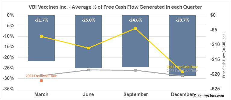 VBI Vaccines Inc. (NASD:VBIV) Free Cash Flow Seasonality