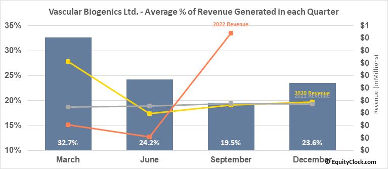 Vascular Biogenics Ltd. (NASD:VBLT) Revenue Seasonality