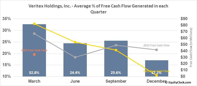 Veritex Holdings, Inc. (NASD:VBTX) Free Cash Flow Seasonality