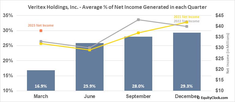Veritex Holdings, Inc. (NASD:VBTX) Net Income Seasonality