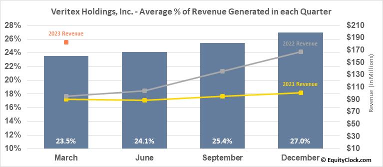 Veritex Holdings, Inc. (NASD:VBTX) Revenue Seasonality