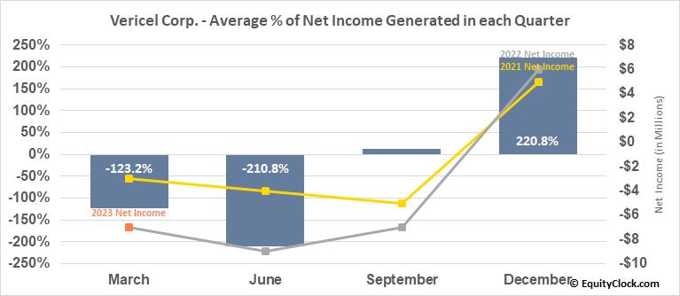 Vericel Corp. (NASD:VCEL) Net Income Seasonality