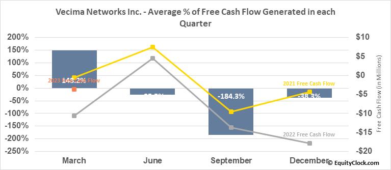 Vecima Networks Inc. (TSE:VCM.TO) Free Cash Flow Seasonality