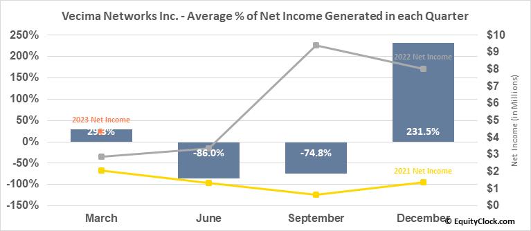 Vecima Networks Inc. (TSE:VCM.TO) Net Income Seasonality