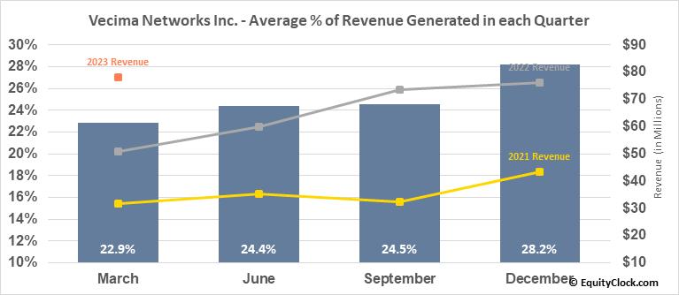 Vecima Networks Inc. (TSE:VCM.TO) Revenue Seasonality