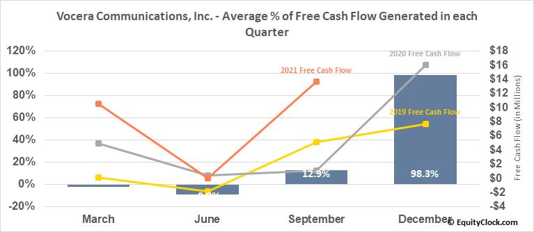 Vocera Communications, Inc. (NYSE:VCRA) Free Cash Flow Seasonality