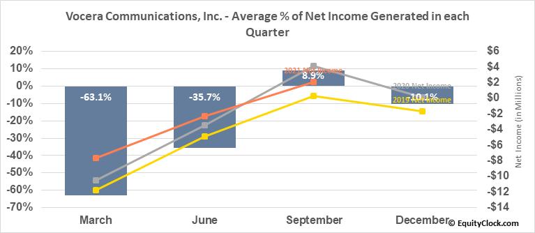 Vocera Communications, Inc. (NYSE:VCRA) Net Income Seasonality