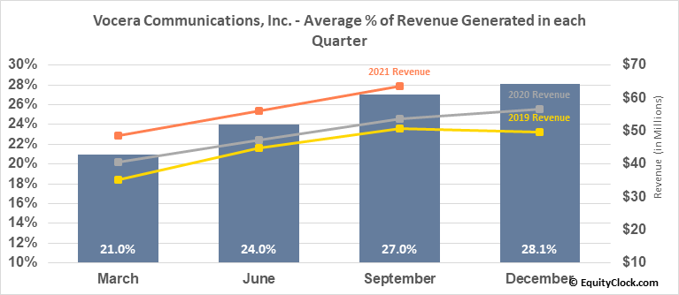 Vocera Communications, Inc. (NYSE:VCRA) Revenue Seasonality