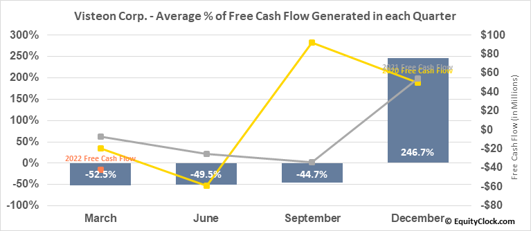 Visteon Corp. (NASD:VC) Free Cash Flow Seasonality