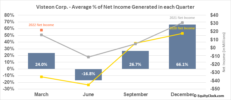 Visteon Corp. (NASD:VC) Net Income Seasonality