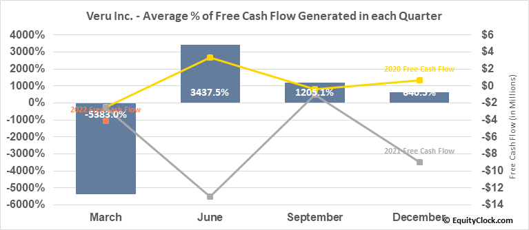 Veru Inc. (NASD:VERU) Free Cash Flow Seasonality
