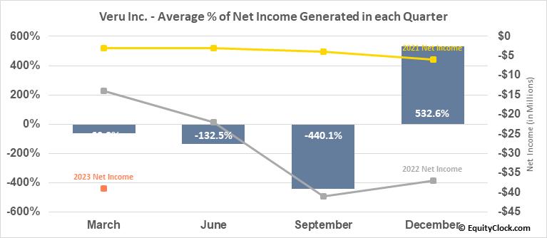 Veru Inc. (NASD:VERU) Net Income Seasonality