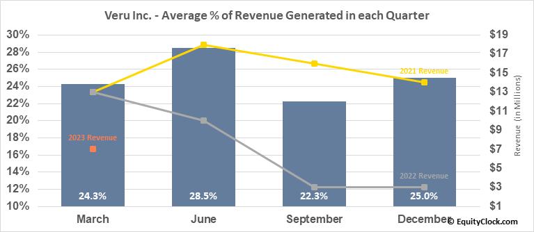 Veru Inc. (NASD:VERU) Revenue Seasonality