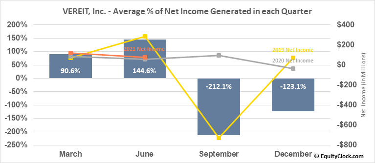 VEREIT, Inc. (NYSE:VER) Net Income Seasonality