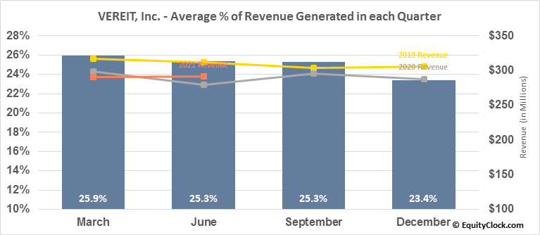 VEREIT, Inc. (NYSE:VER) Revenue Seasonality