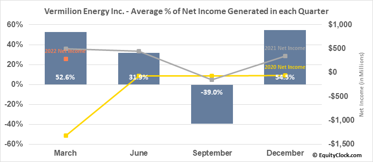 Vermilion Energy Inc. (TSE:VET.TO) Net Income Seasonality