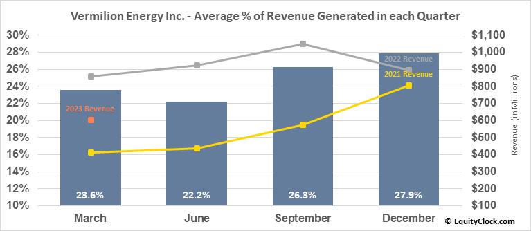 Vermilion Energy Inc. (TSE:VET.TO) Revenue Seasonality