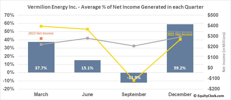 Vermilion Energy Inc. (NYSE:VET) Net Income Seasonality