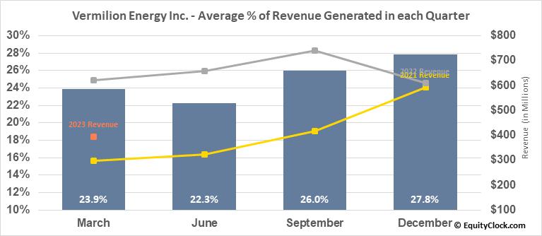 Vermilion Energy Inc. (NYSE:VET) Revenue Seasonality