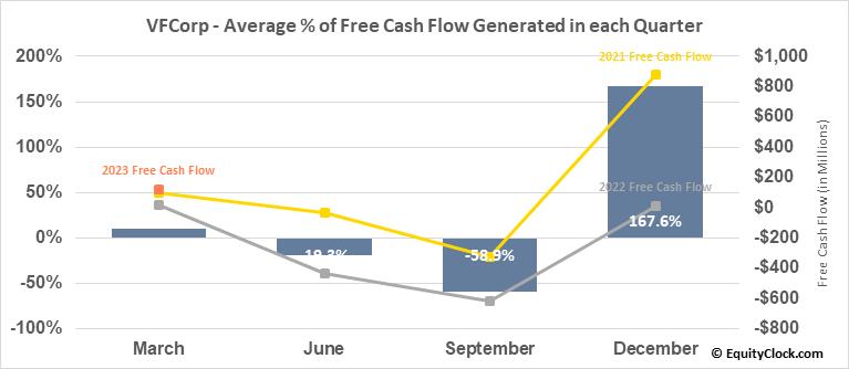 VFCorp (NYSE:VFC) Free Cash Flow Seasonality