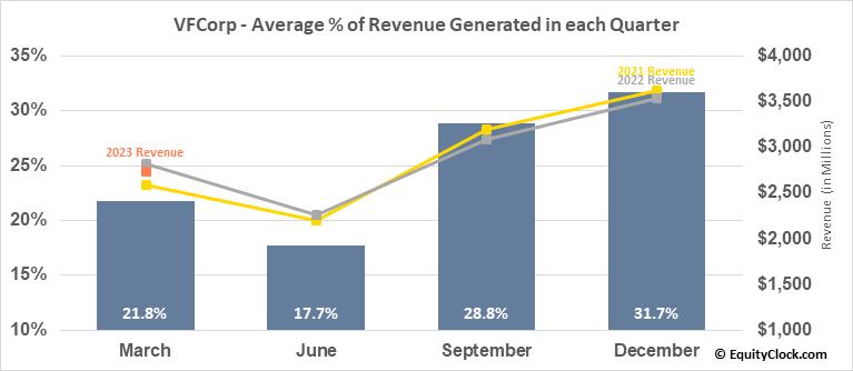 VFCorp (NYSE:VFC) Revenue Seasonality