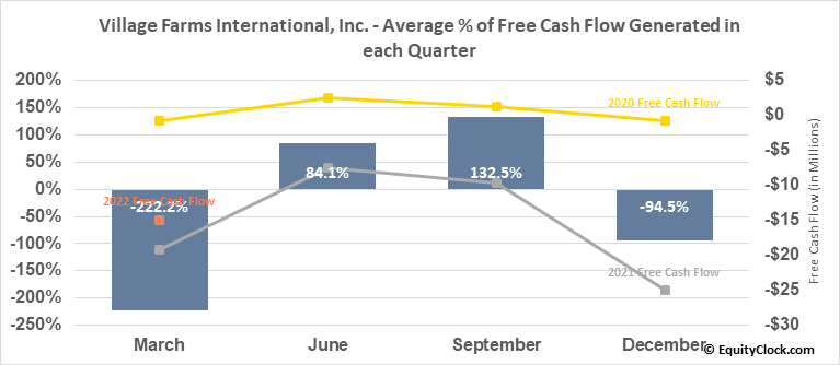 Village Farms International, Inc. (NASD:VFF) Free Cash Flow Seasonality