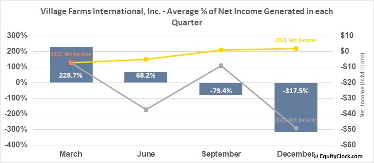 Village Farms International, Inc. (NASD:VFF) Net Income Seasonality