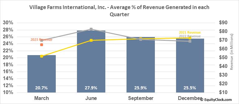 Village Farms International, Inc. (NASD:VFF) Revenue Seasonality