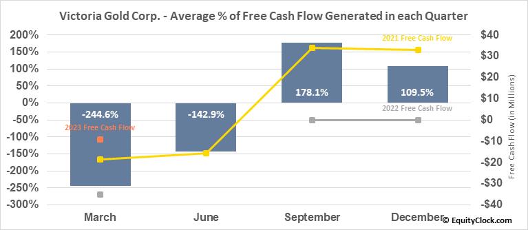 Victoria Gold Corp. (TSE:VGCX.TO) Free Cash Flow Seasonality