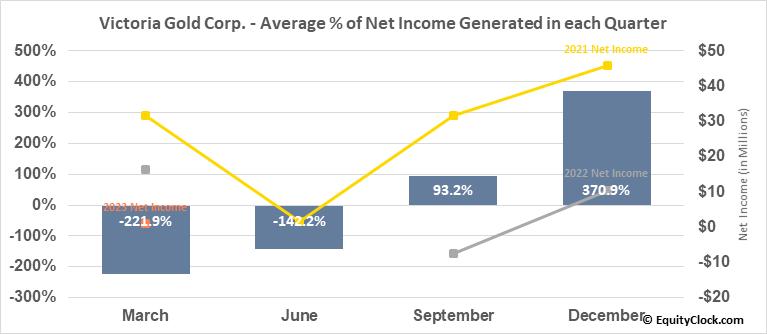 Victoria Gold Corp. (TSE:VGCX.TO) Net Income Seasonality