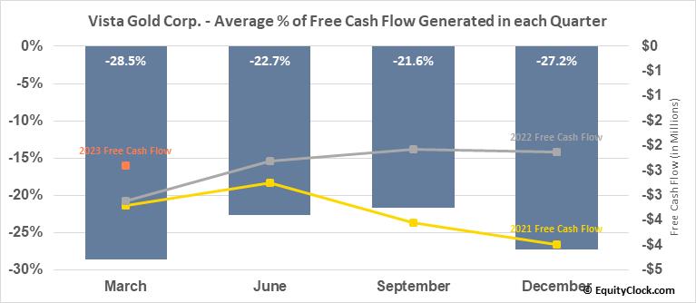 Vista Gold Corp. (TSE:VGZ.TO) Free Cash Flow Seasonality