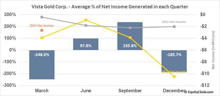 Vista Gold Corp. (TSE:VGZ.TO) Net Income Seasonality