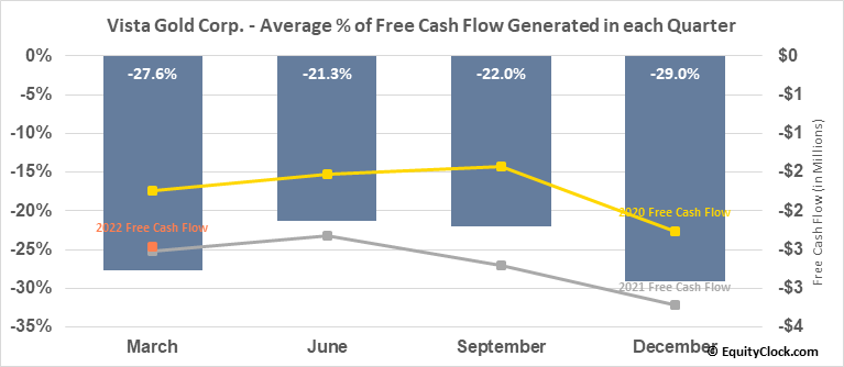 Vista Gold Corp. (AMEX:VGZ) Free Cash Flow Seasonality