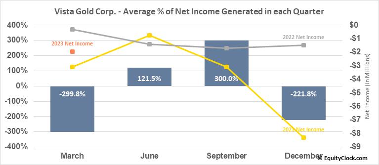 Vista Gold Corp. (AMEX:VGZ) Net Income Seasonality