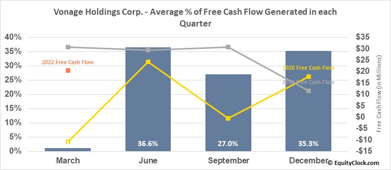 Vonage Holdings Corp. (NASD:VG) Free Cash Flow Seasonality