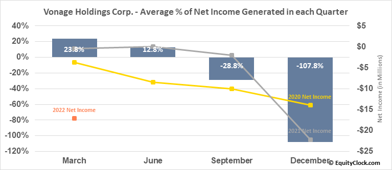 Vonage Holdings Corp. (NASD:VG) Net Income Seasonality