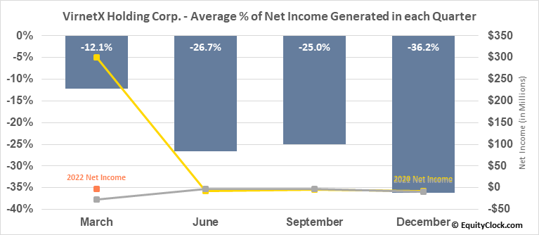 VirnetX Holding Corp. (NYSE:VHC) Net Income Seasonality