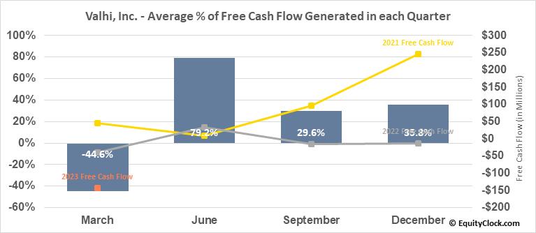 Valhi, Inc. (NYSE:VHI) Free Cash Flow Seasonality