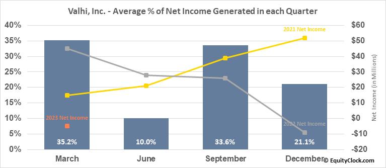 Valhi, Inc. (NYSE:VHI) Net Income Seasonality