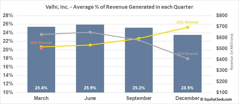 Valhi, Inc. (NYSE:VHI) Revenue Seasonality