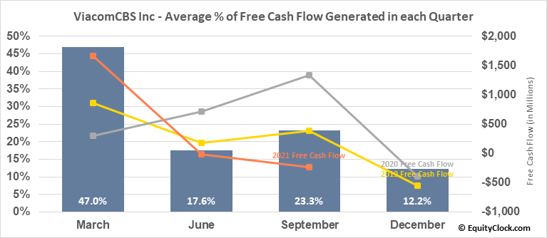 ViacomCBS Inc (NASD:VIACA) Free Cash Flow Seasonality