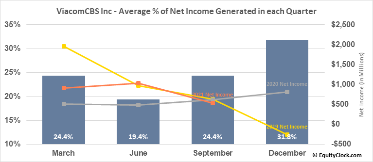 ViacomCBS Inc (NASD:VIACA) Net Income Seasonality
