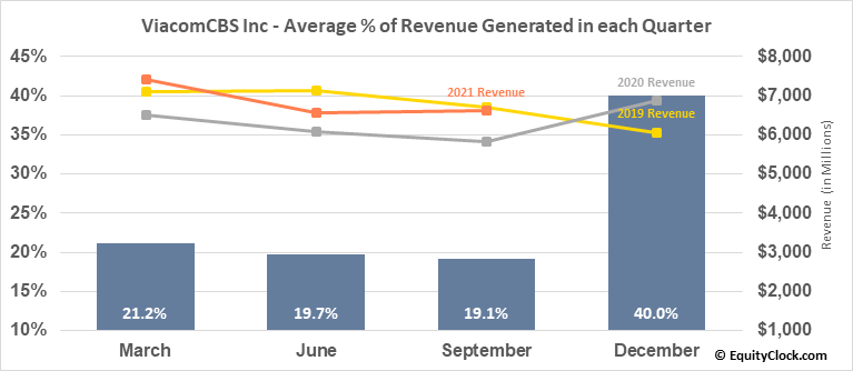 ViacomCBS Inc (NASD:VIACA) Revenue Seasonality
