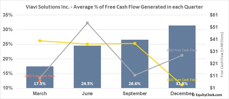 Viavi Solutions Inc. (NASD:VIAV) Free Cash Flow Seasonality
