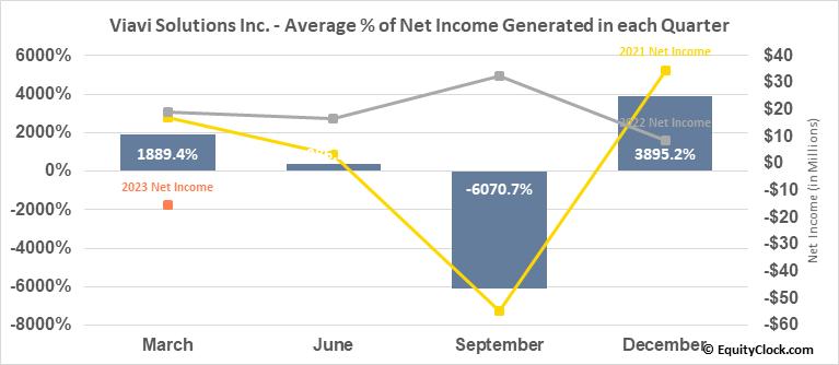 Viavi Solutions Inc. (NASD:VIAV) Net Income Seasonality