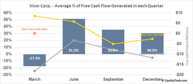 Vicor Corp. (NASD:VICR) Free Cash Flow Seasonality