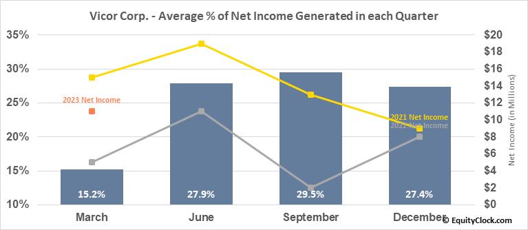 Vicor Corp. (NASD:VICR) Net Income Seasonality