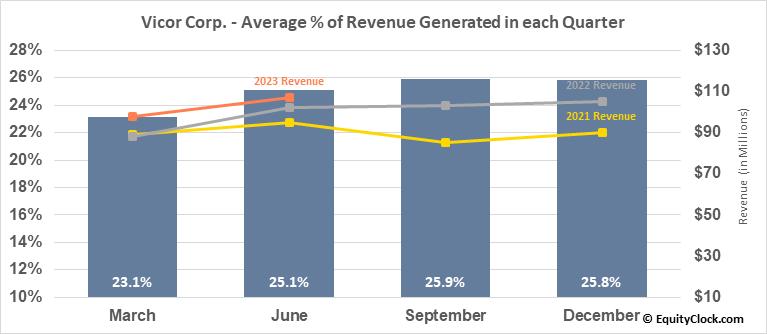 Vicor Corp. (NASD:VICR) Revenue Seasonality