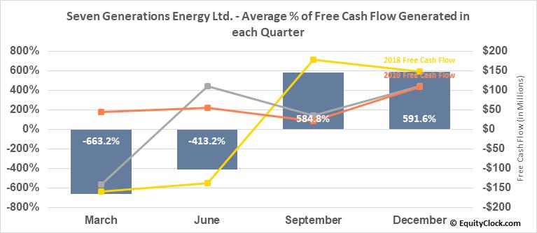 Seven Generations Energy Ltd. (TSE:VII.TO) Free Cash Flow Seasonality