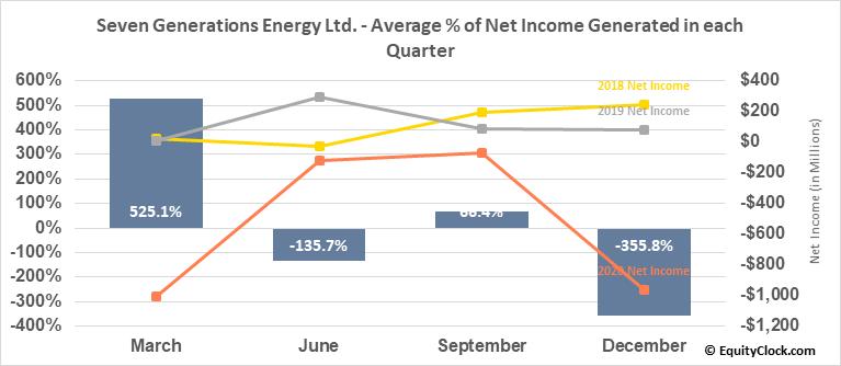Seven Generations Energy Ltd. (TSE:VII.TO) Net Income Seasonality